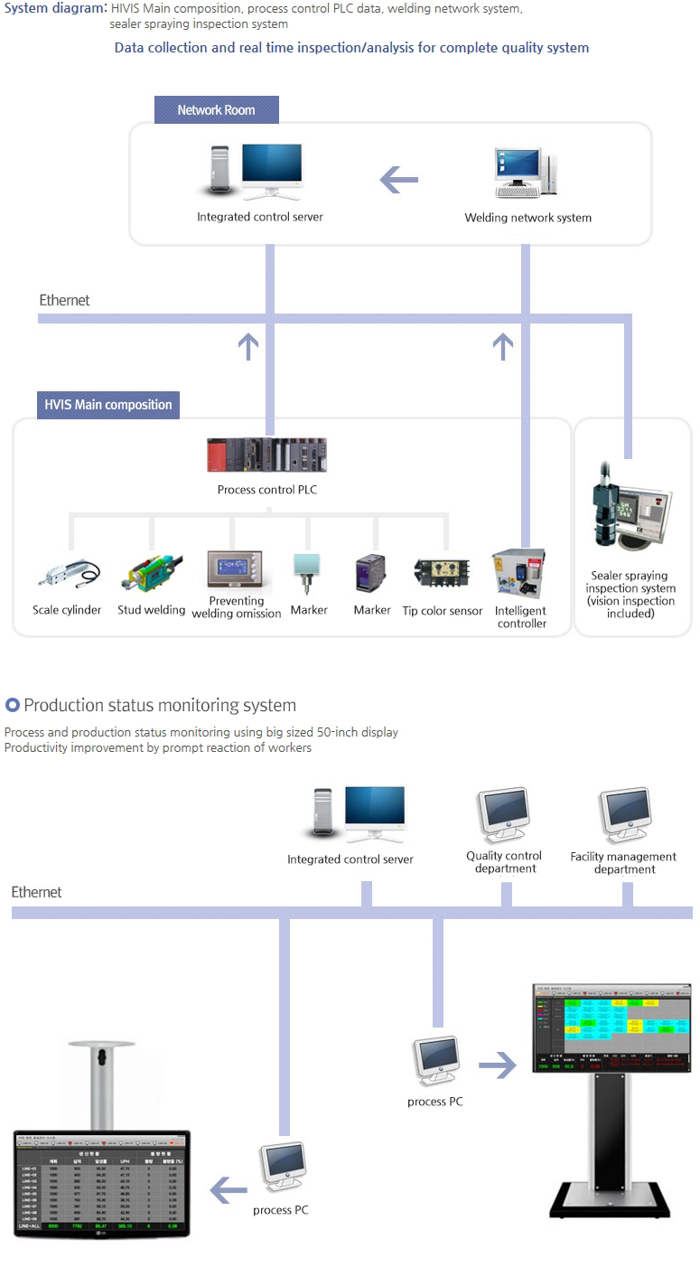 CHOWEL Integrated Quality Network System  1