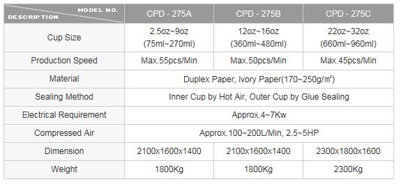CUPO TECH Paper Sleeve Machine CPD Series 1