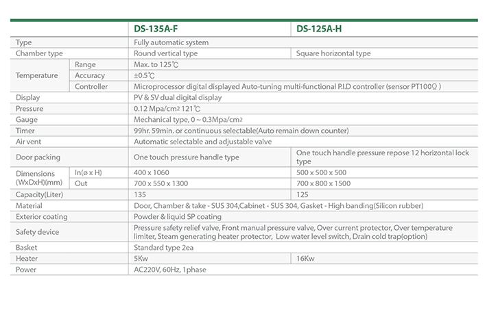 Dasol Scientific Horizontal Autoclave (Steam Sterilizer) DS-135A-F/125A-H 2
