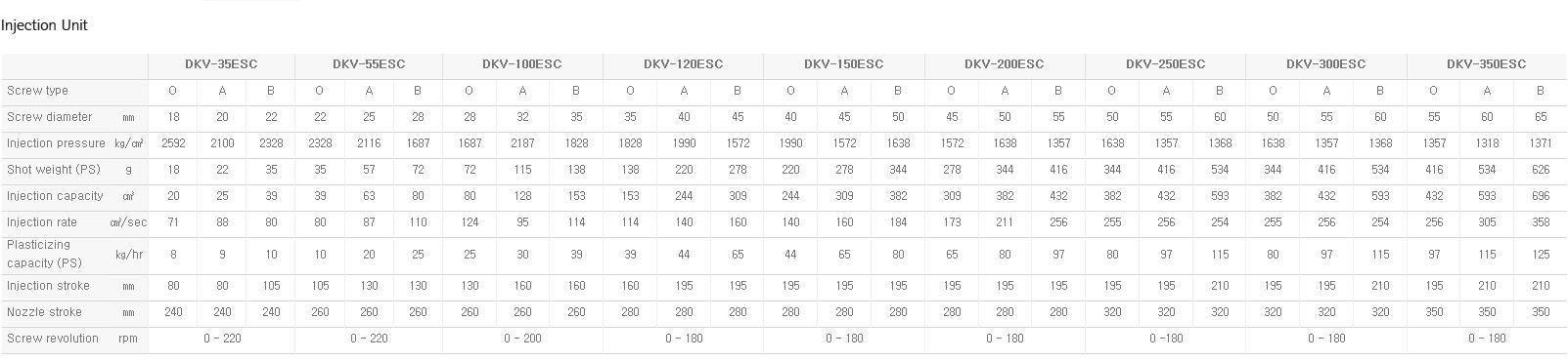 DAEKYUNG HYDRAULIC Rightward-Moving Slide Table Type DKV-ESC 3
