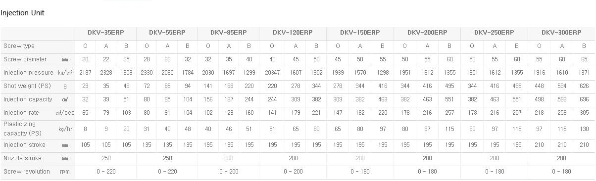 DAEKYUNG HYDRAULIC Turn Table Type DKV-ERP 3