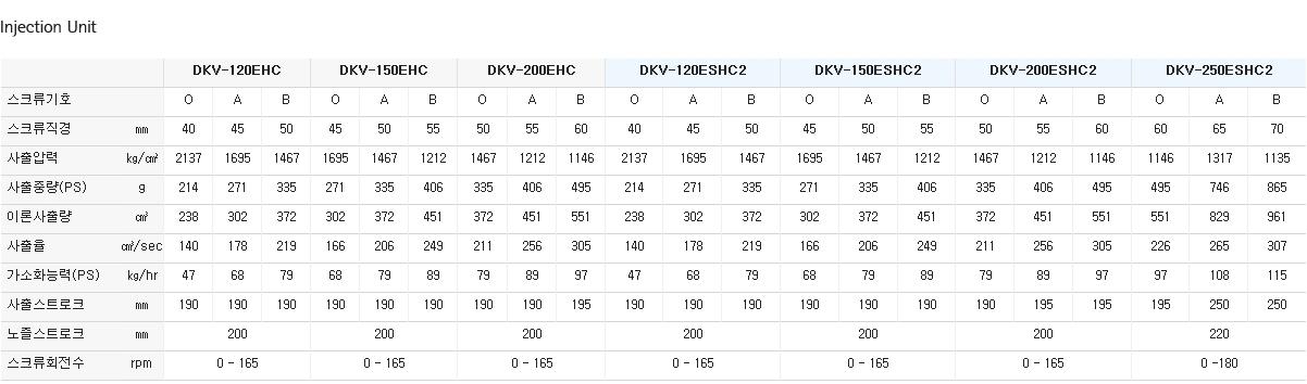(주)대경유압 에어 휠터 사출 전용기 DKV-EHC / ESHC2 8