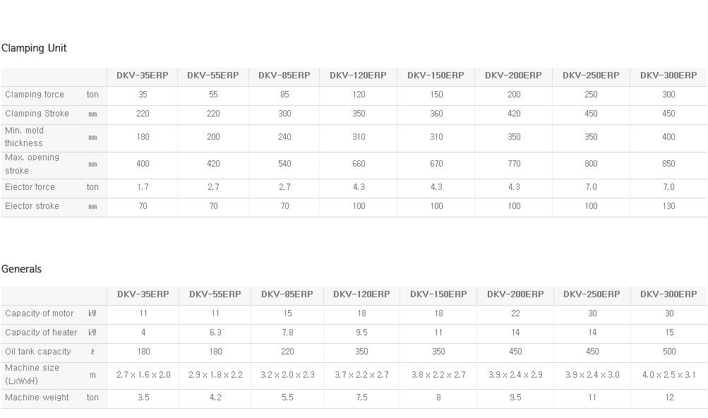DAEKYUNG HYDRAULIC Turn Table Type DKV-ERP 4