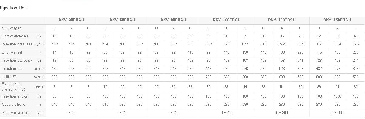 DAEKYUNG HYDRAULIC Turn Table Type DKV-ERCH 2