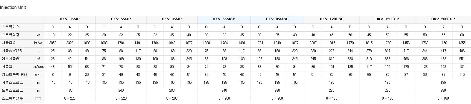 (주)대경유압 수평측면 사출성형기 DKV-MP/MSP/ESP 8