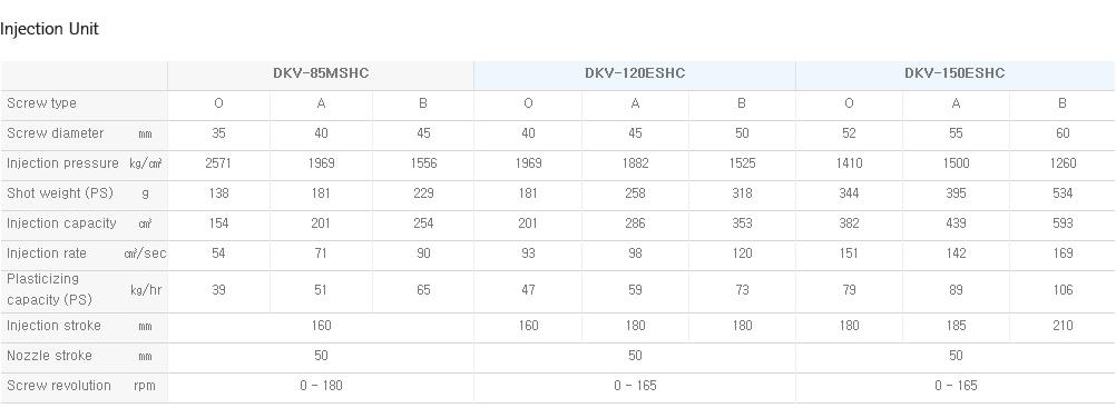DAEKYUNG HYDRAULIC Slide Table with Vertical Center DKV-MSHC / ESHC 3
