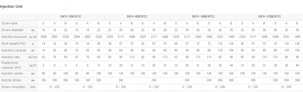 DAEKYUNG HYDRAULIC Turn Table Type DKV-ERTC 3