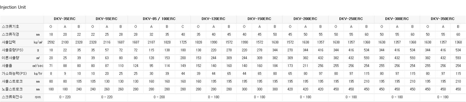 (주)대경유압 회전 테이블식 DKV-ERC 8