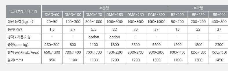 대성화학기계 그래뉼레이터 DMG/BR Series 6