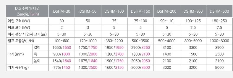 대성화학기계 D.S 수평 밀 DSHM Series 6