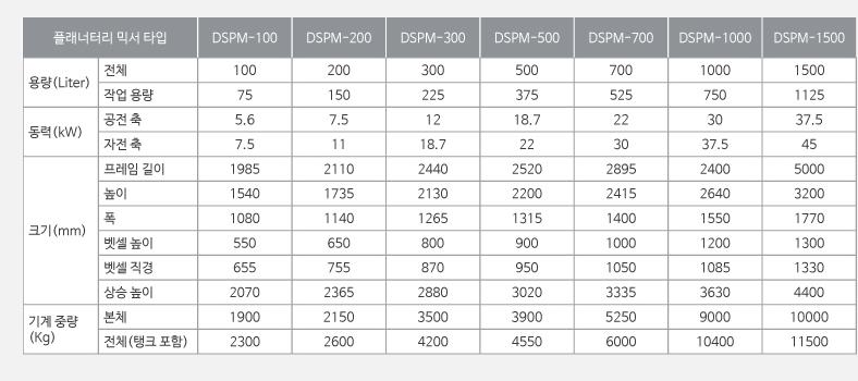 대성화학기계 플래너터리 믹서 DSPM Series 6