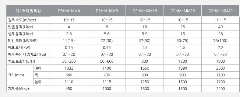 대성화학기계 미스터리 밀 DSHM-MM Series 6