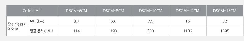 대성화학기계 콜로이드 밀 DSCM Series 6