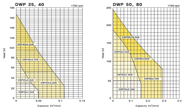 (주)대영파워펌프 웨스코펌프 DWP 4