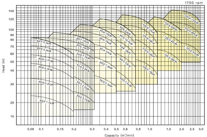 (주)대영파워펌프 다단벌루트펌프 DMV 4