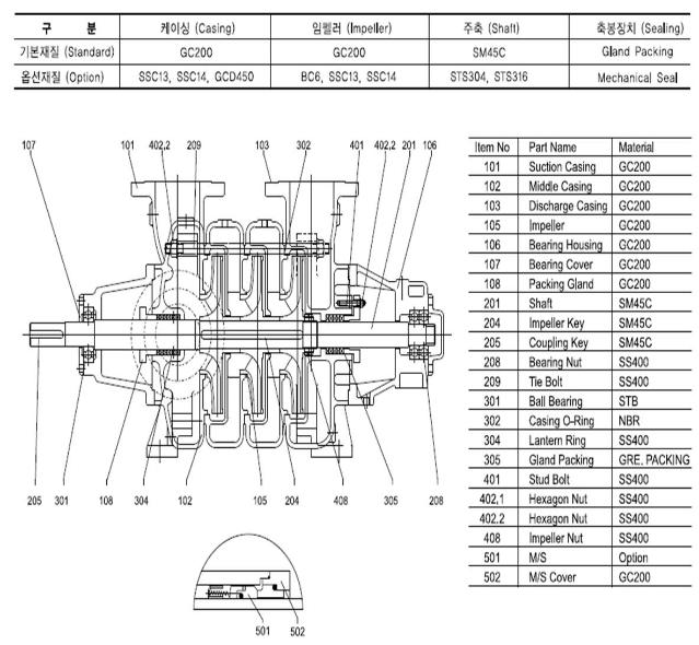 (주)대영파워펌프 다단벌루트펌프 DMV 3