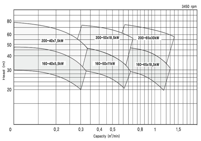 (주)대영파워펌프 직결 벌루트펌프 (4P, 2P) DMC 3