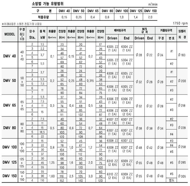 (주)대영파워펌프 다단벌루트펌프 DMV 5