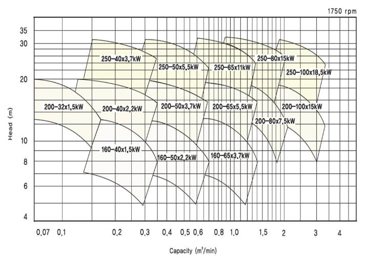 (주)대영파워펌프 직결 벌루트펌프 (4P, 2P) DMC 1