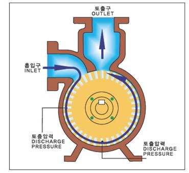 (주)대영파워펌프 웨스코펌프 DWP 1