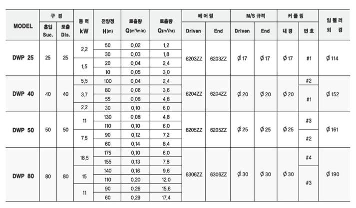 (주)대영파워펌프 웨스코펌프 DWP 5