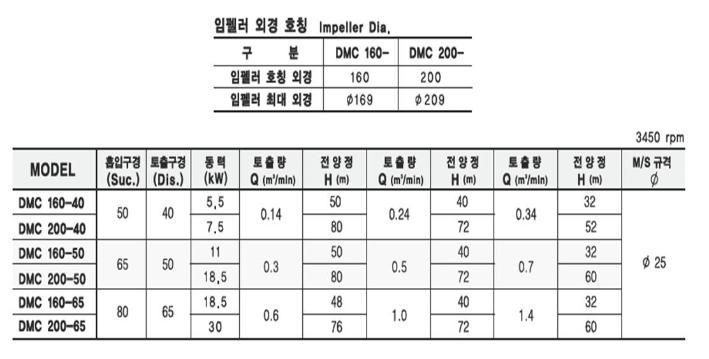 (주)대영파워펌프 직결 벌루트펌프 (4P, 2P) DMC 4