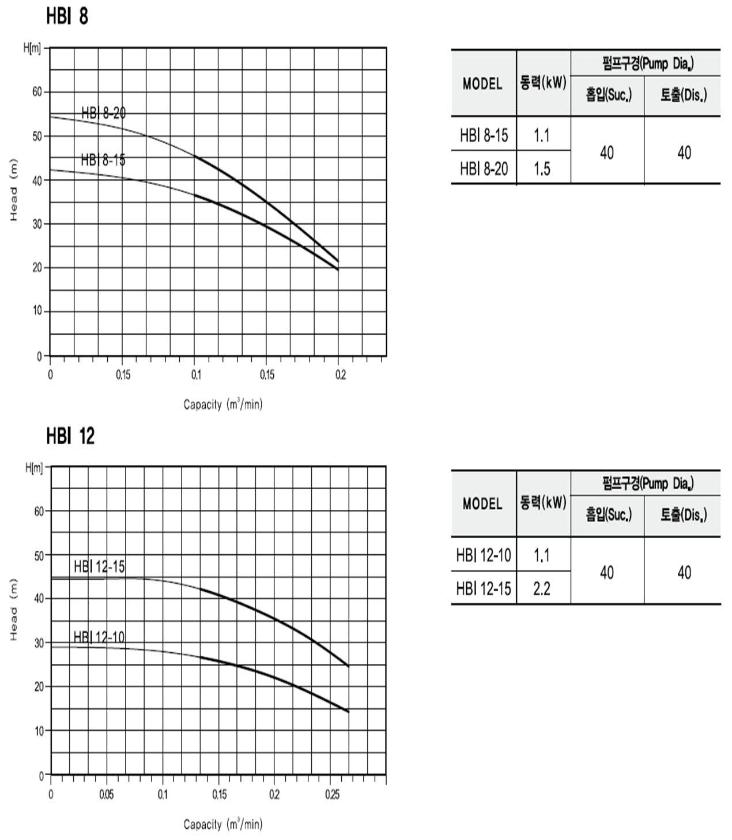 (주)대영파워펌프 스텐횡형가압펌프 HBI 2