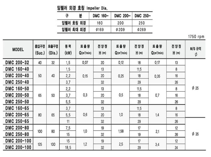 (주)대영파워펌프 직결 벌루트펌프 (4P, 2P) DMC 2