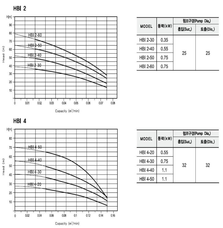 (주)대영파워펌프 스텐횡형가압펌프 HBI 1