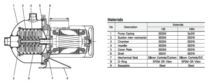 (주)대영파워펌프 스텐횡형가압펌프 HBI