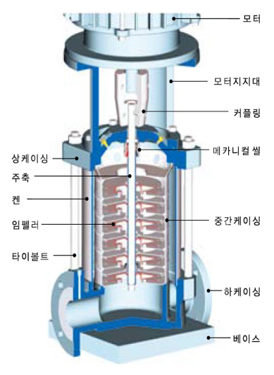 (주)대영파워펌프 입형다단터빈펌프 DVT
