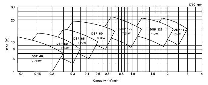 (주)대영파워펌프 자흡수 펌프 DSP 2