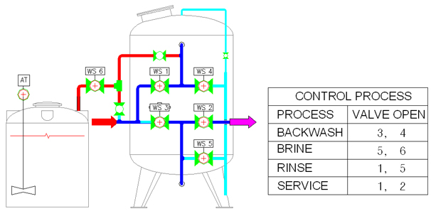 AQUAGOLD Ion Exchange System DTSF-Series 2