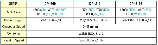 듀팩코리아 자동 수축 터널 (Standard / Special) DP-209 / DP-219 / DP-219S
