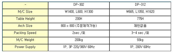 듀팩코리아 측면접착형 DP-302 / DP-312