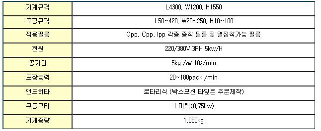듀팩코리아 삼면자동 포장기계 DP-205