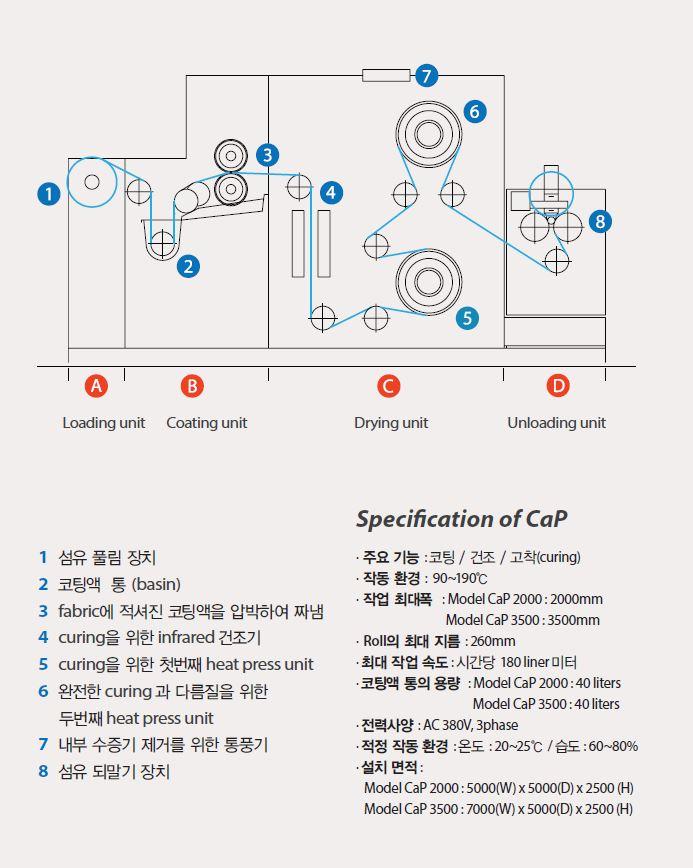 (주)디젠 전후처리 장비 CaP