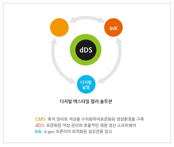 (주)디젠 섬유 CAD 솔루션 dDS