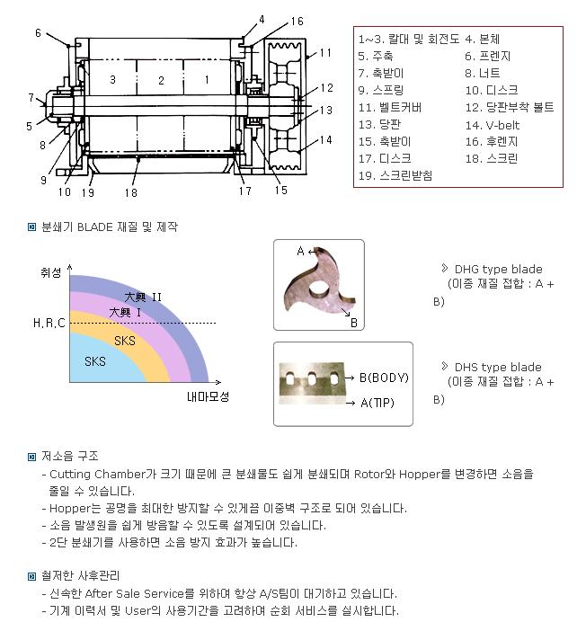 대흥정공 분쇄기 소개