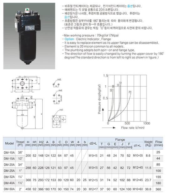 (주)동화기업 Line Filter DM