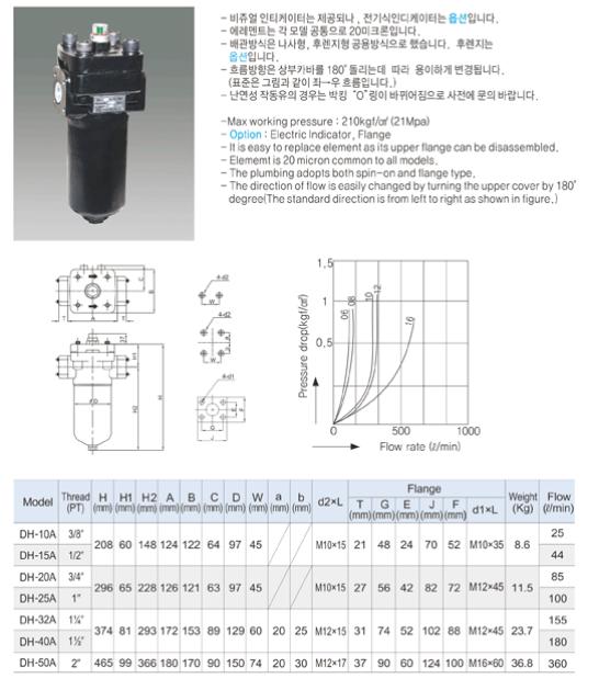 (주)동화기업 Line Filter DH