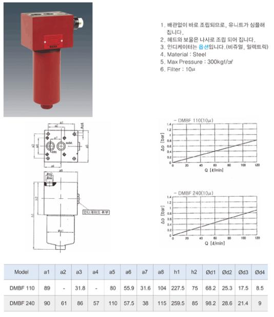 (주)동화기업 High Pressure Filter (Manifold Block Mounting Type) DMBF