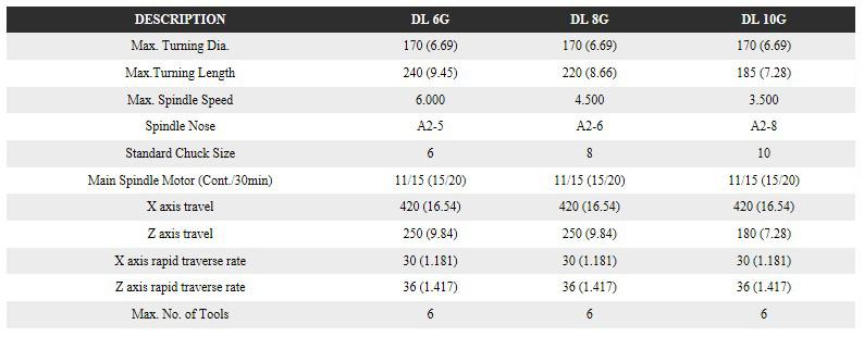 FFG DMC Horizontal Turning Center DL-Series
