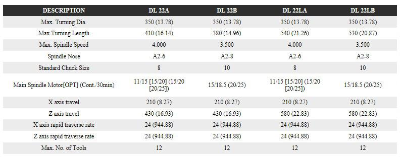 FFG DMC Horizontal Turning Center DL 22A(B), 22LA(B)