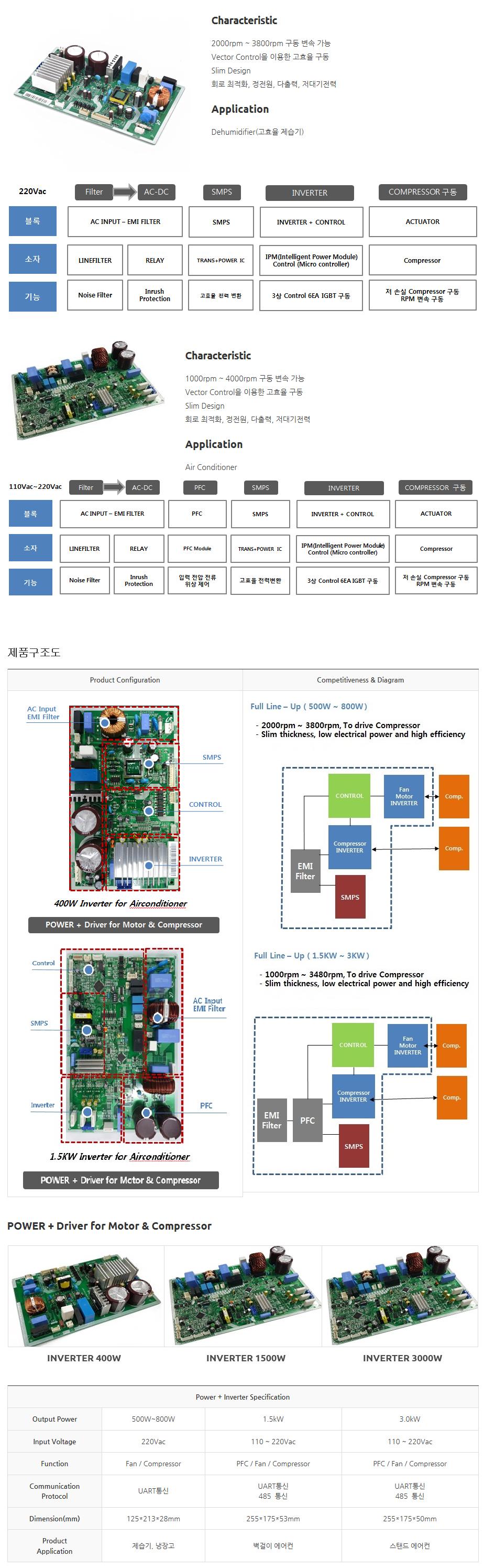 (주)동양이엔피 POWER + INVERTER For Electronics  1