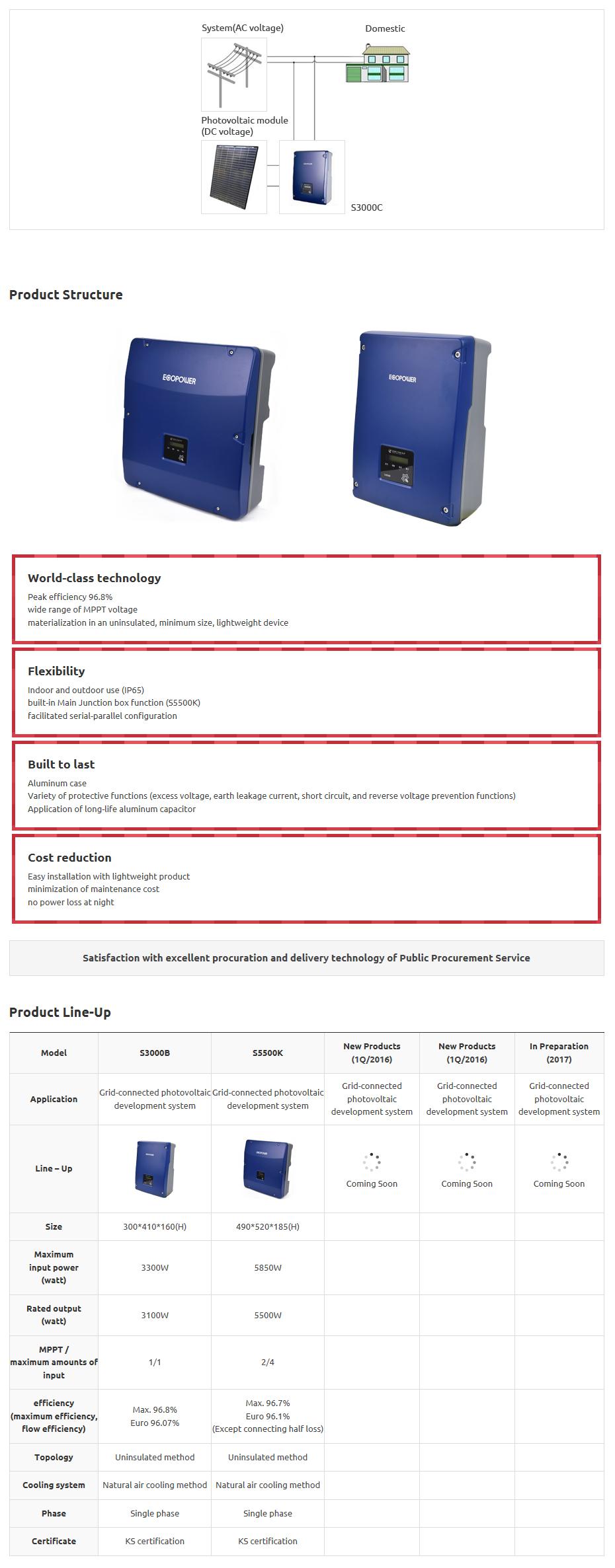 DONG YANG E&P Photovoltaic Inverter
