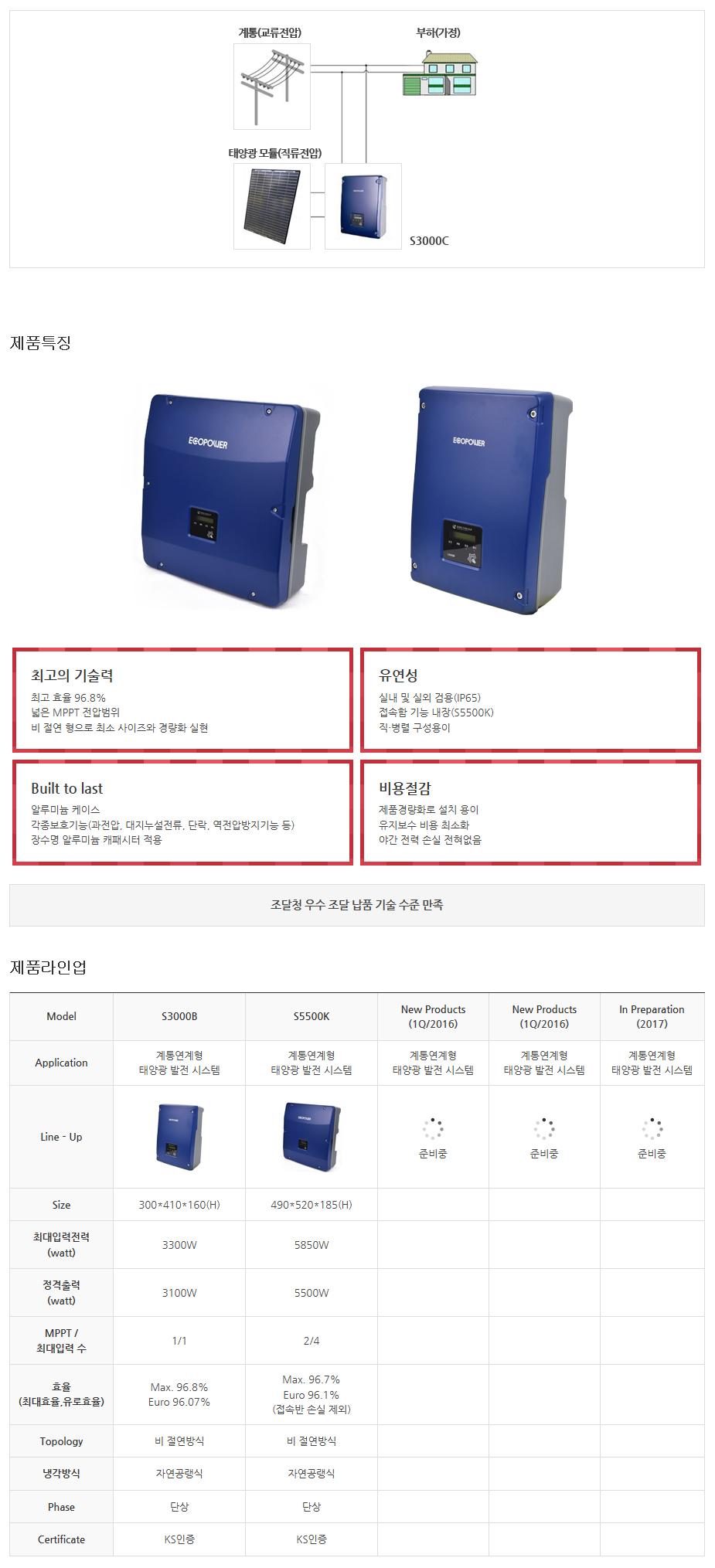 (주)동양이엔피 Photovoltaic Inverter  1