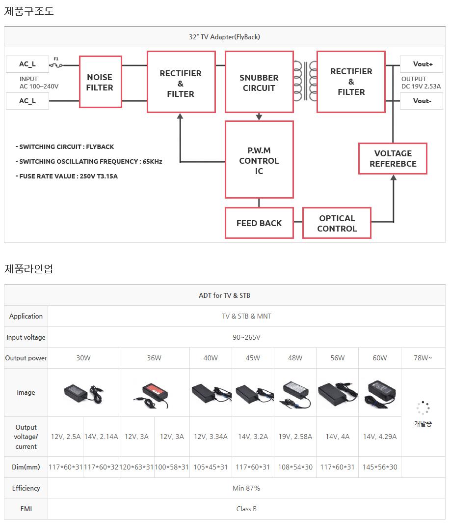 (주)동양이엔피 Adapter For Electronics  1