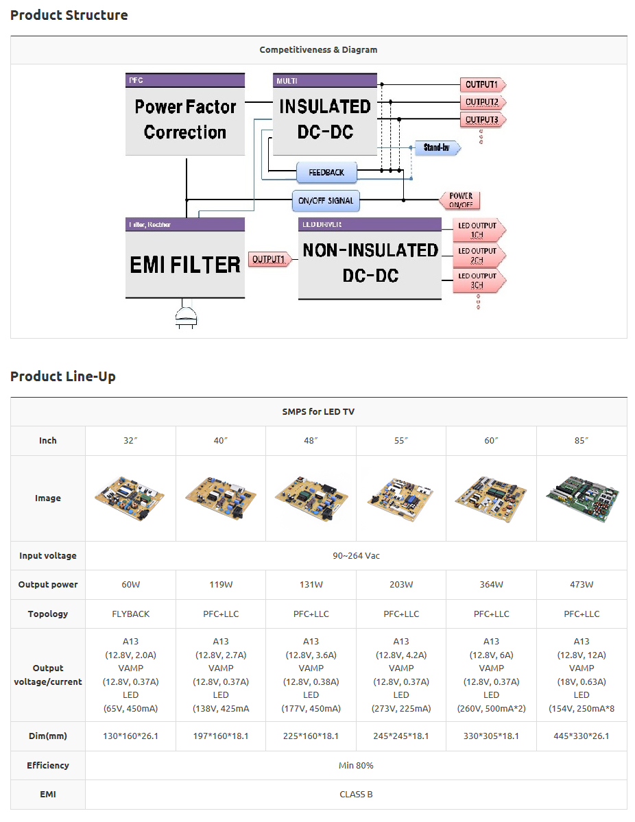 DONG YANG E&P SMPS For TV (Switching Mode Power Supply)