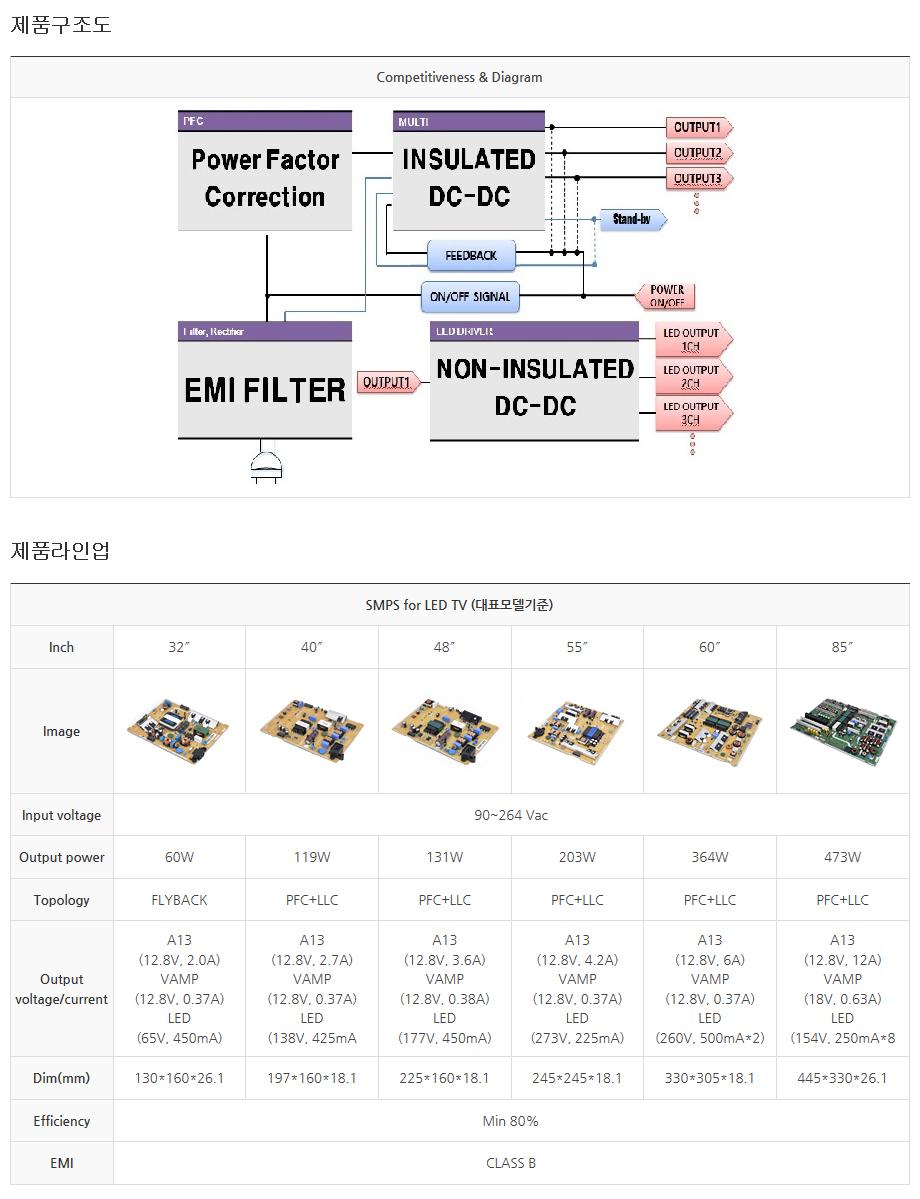 (주)동양이엔피 SMPS For TV (Switching Mode Power Supply)  1